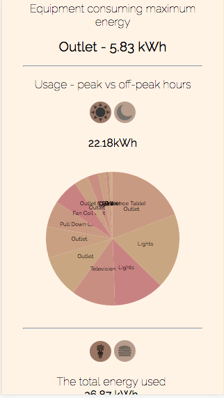 page showing the peak hours energy consumption split by equipment in a particular room