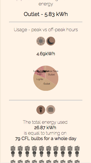 page showing the off-peak hours energy consumption split by equipment in a particular room
