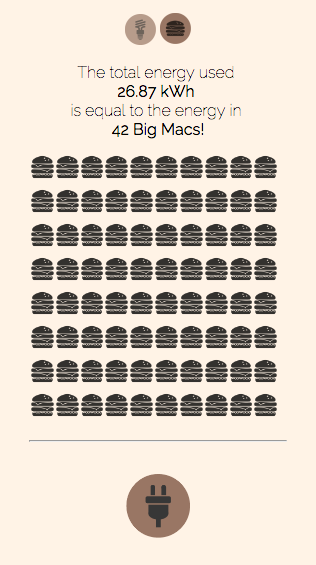 page showing the number of burgers that contain the same energy as what is consumed in that room
